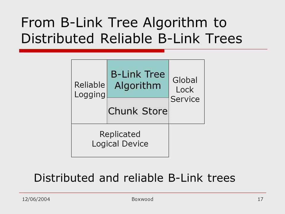 12/06/2004Boxwood17 From B-Link Tree Algorithm to Distributed Reliable B-Link Trees B-Link Tree Algorithm Global Lock Service Reliable Logging Chunk S