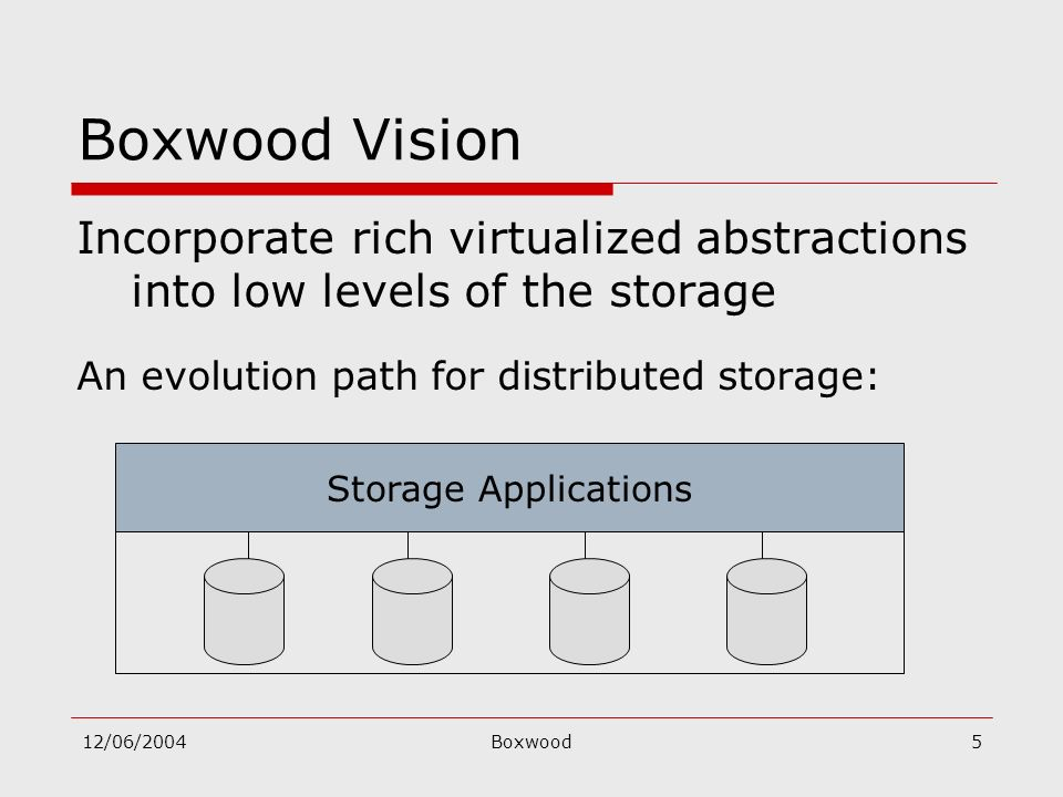 12/06/2004Boxwood5 Boxwood Vision Incorporate rich virtualized abstractions into low levels of the storage An evolution path for distributed storage: