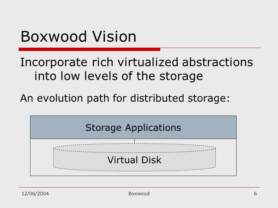 12/06/2004Boxwood6 Boxwood Vision Incorporate rich virtualized abstractions into low levels of the storage An evolution path for distributed storage: