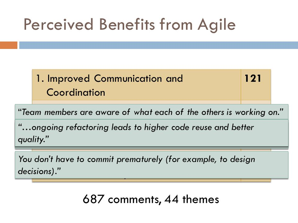Perceived Benefits from Agile 687 comments, 44 themes Team members are aware of what each of the others is working on.