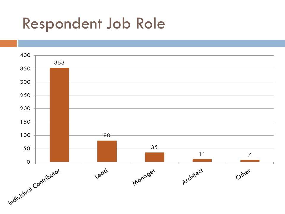 Respondent Job Role