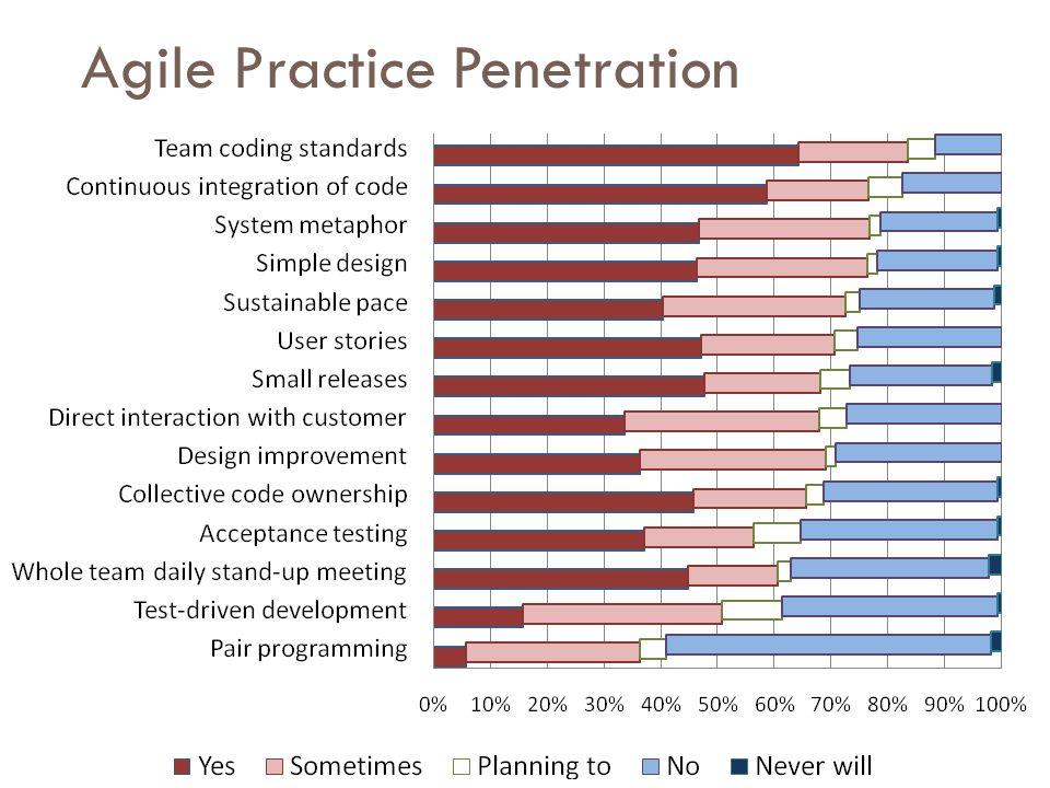 Agile Practice Penetration