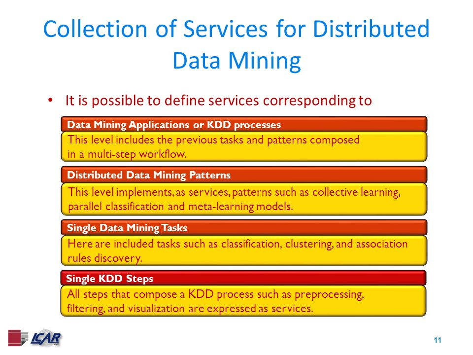 11 Collection of Services for Distributed Data Mining It is possible to define services corresponding to Single KDD Steps All steps that compose a KDD