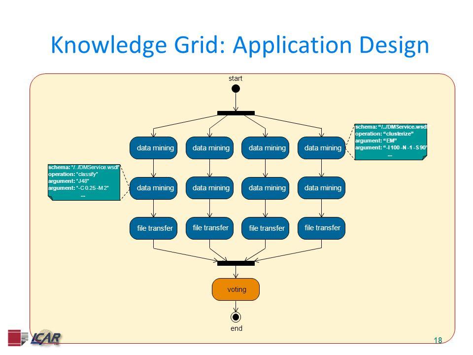 18 Knowledge Grid: Application Design start end data mining file transfer voting schema: /../DMService.wsdl operation: clusterize argument: EM argumen