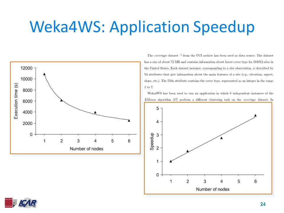 24 Weka4WS: Application Speedup