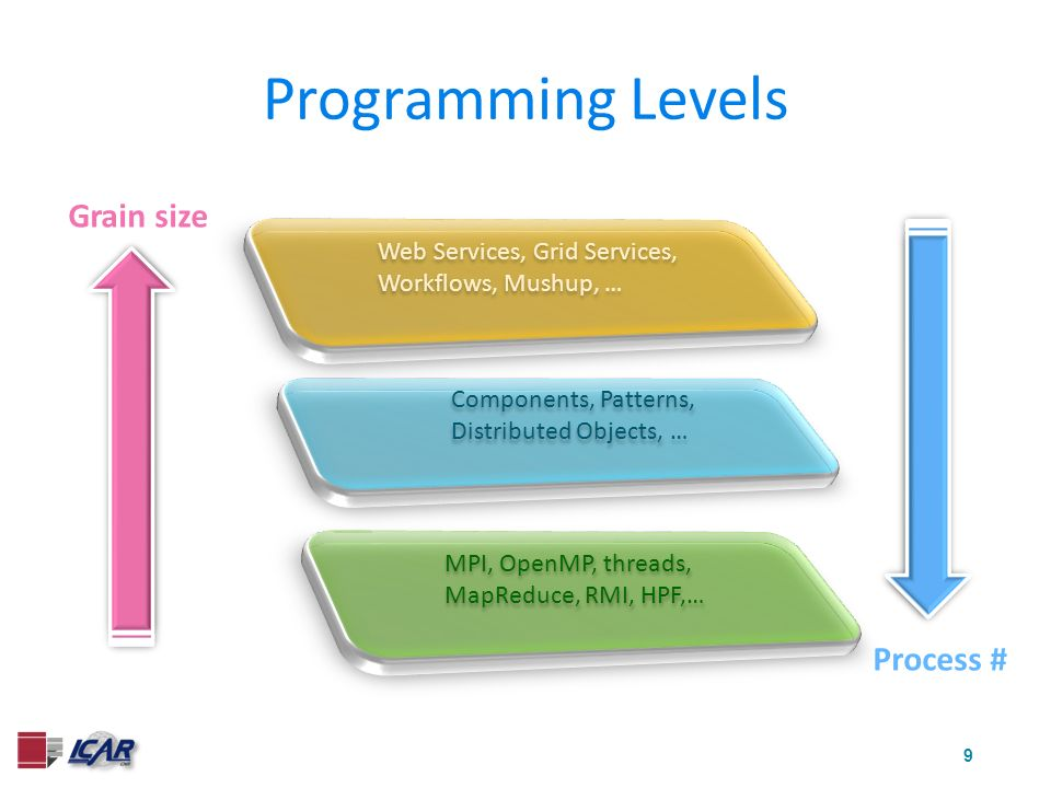 9 Programming Levels Grain size MPI, OpenMP, threads, MapReduce, RMI, HPF,… Components, Patterns, Distributed Objects, … Web Services, Grid Services, Workflows, Mushup, … Process #