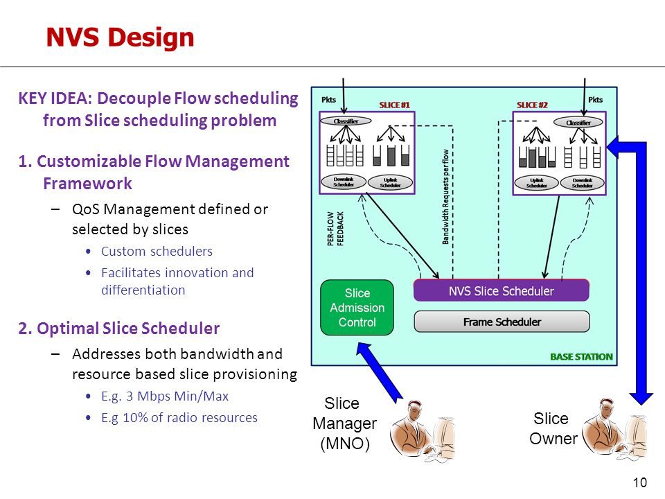 NVS Design KEY IDEA: Decouple Flow scheduling from Slice scheduling problem 1.