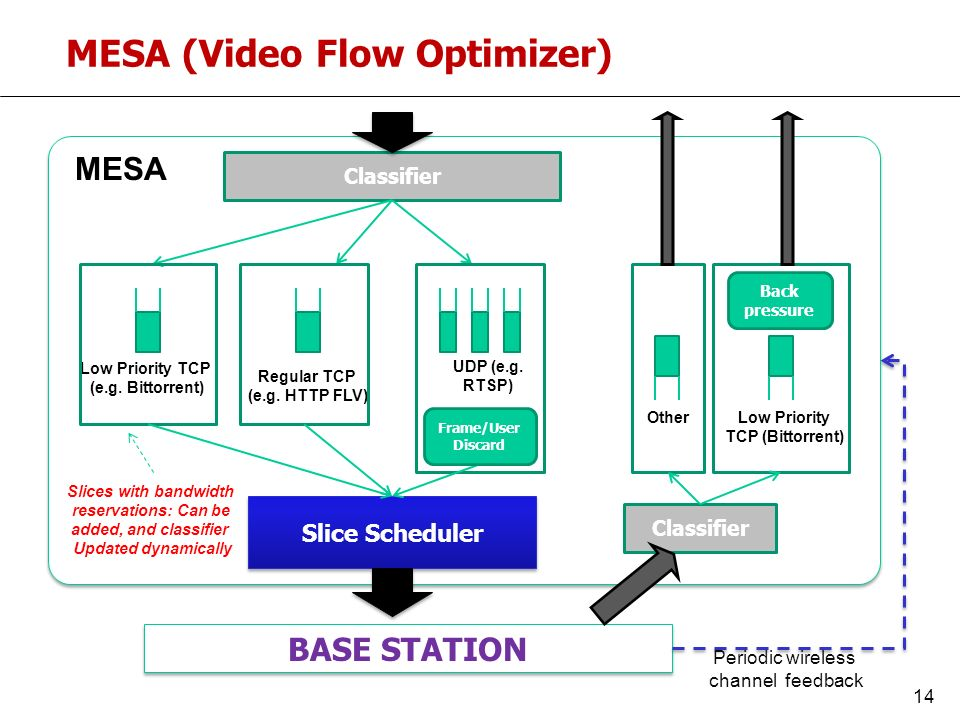 Classifier BASE STATION Low Priority TCP (e.g.Bittorrent) Regular TCP (e.g.