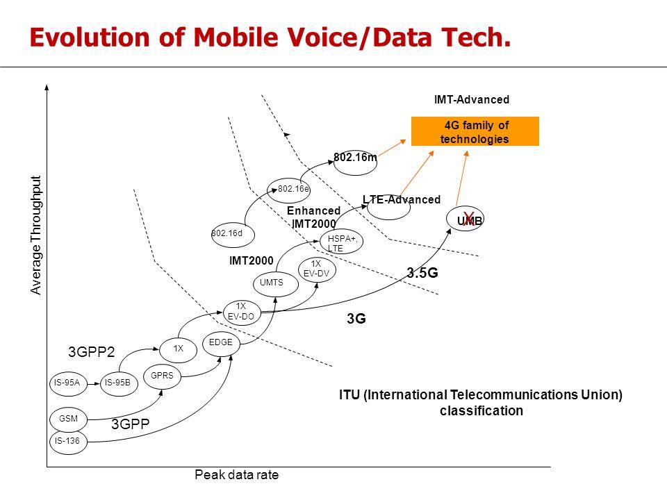 Evolution of Mobile Voice/Data Tech.