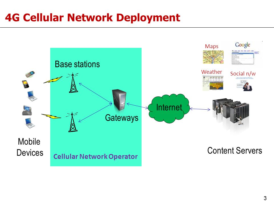 4G Cellular Network Deployment Gateways Internet Content Servers Base stations Mobile Devices Weather Social n/w Maps Cellular Network Operator 3