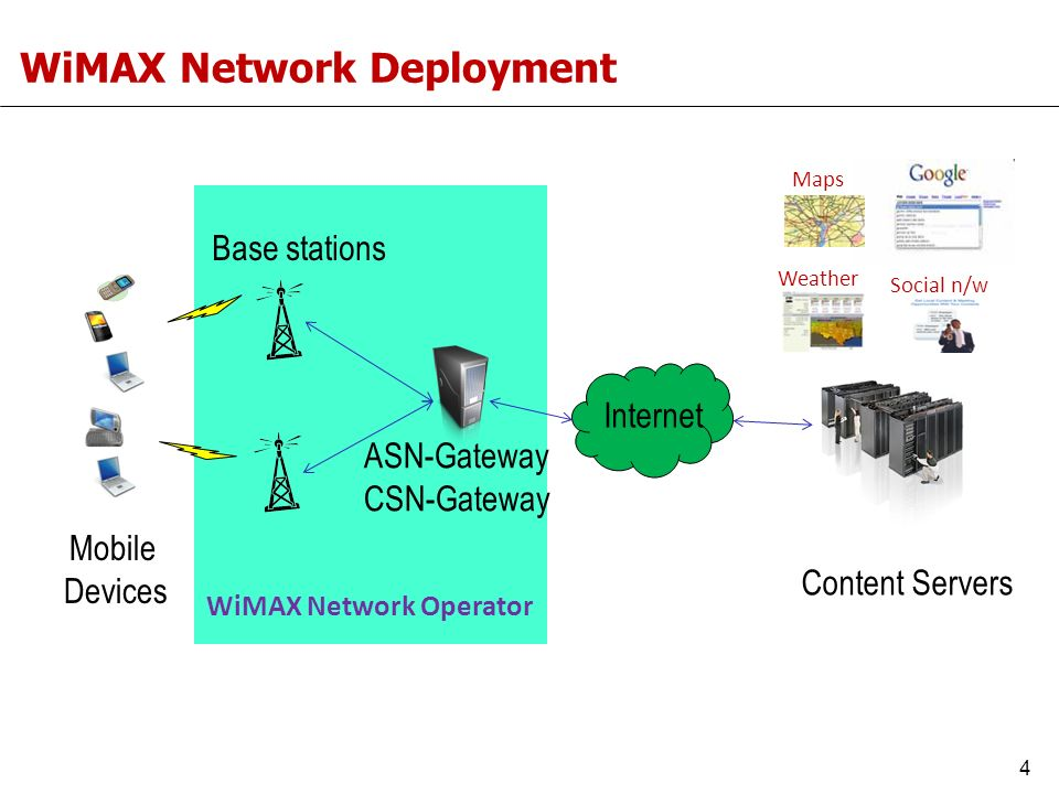 WiMAX Network Deployment ASN-Gateway CSN-Gateway Internet Content Servers Base stations Mobile Devices Weather Social n/w Maps WiMAX Network Operator 4