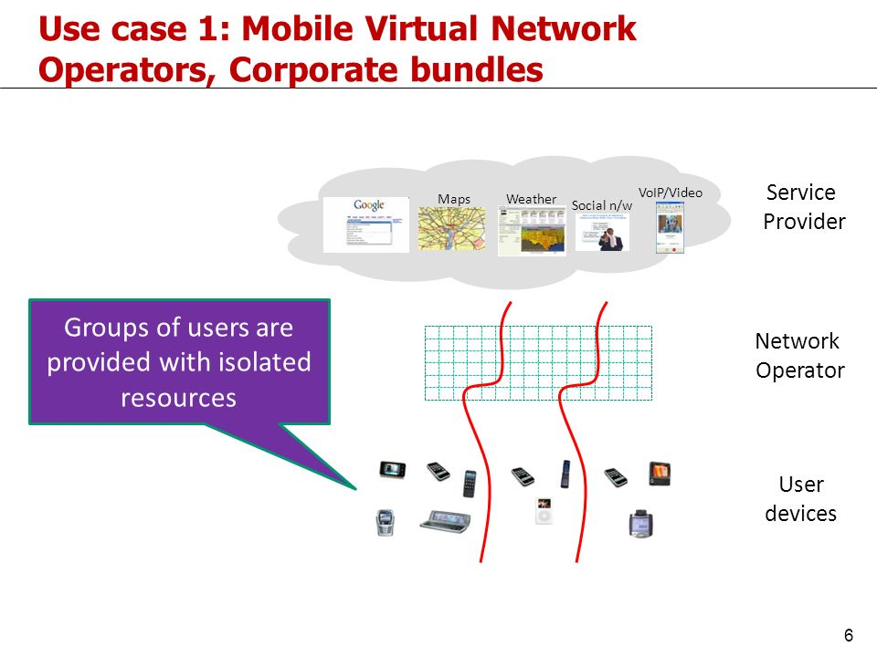 6 MapsWeather Social n/w VoIP/Video User devices Service Provider Network Operator Use case 1: Mobile Virtual Network Operators, Corporate bundles Groups of users are provided with isolated resources