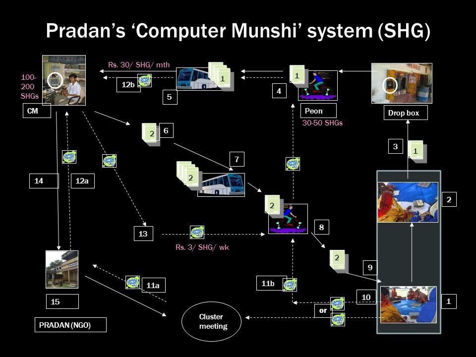 Pradans Computer Munshi system (SHG) Drop box 2 1 1 2 2 2 or 1 1 2 3 4 5 6 7 8 9 10 11a 1412a 13 11b 12b 15 PRADAN (NGO) CMPeon Cluster meeting Rs.