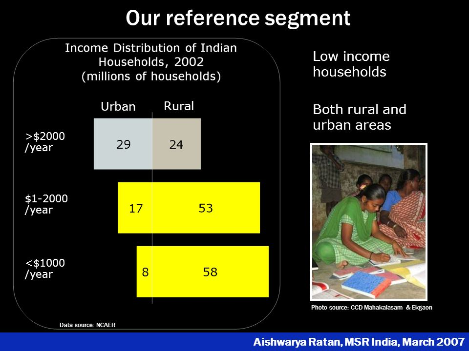 Urban Rural >$2000 /year $1-2000 /year <$1000 /year 29 8 17 Our reference segment Low income households Both rural and urban areas © 2007 Microsoft Corporation Source: Indian National Survey Sample Organization 2001-2002 HH survey Aishwarya Ratan, MSR India, March 2007 Photo source: CCD Mahakalasam & Ekgaon Data source: NCAER