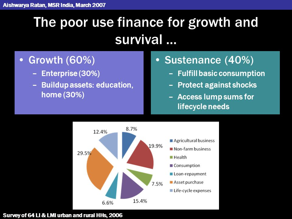 The poor use finance for growth and survival … Sustenance (40%) –Fulfill basic consumption –Protect against shocks –Access lump sums for lifecycle needs Growth (60%) –Enterprise (30%) –Buildup assets: education, home (30%) Survey of 64 LI & LMI urban and rural HHs, 2006 Aishwarya Ratan, MSR India, March 2007