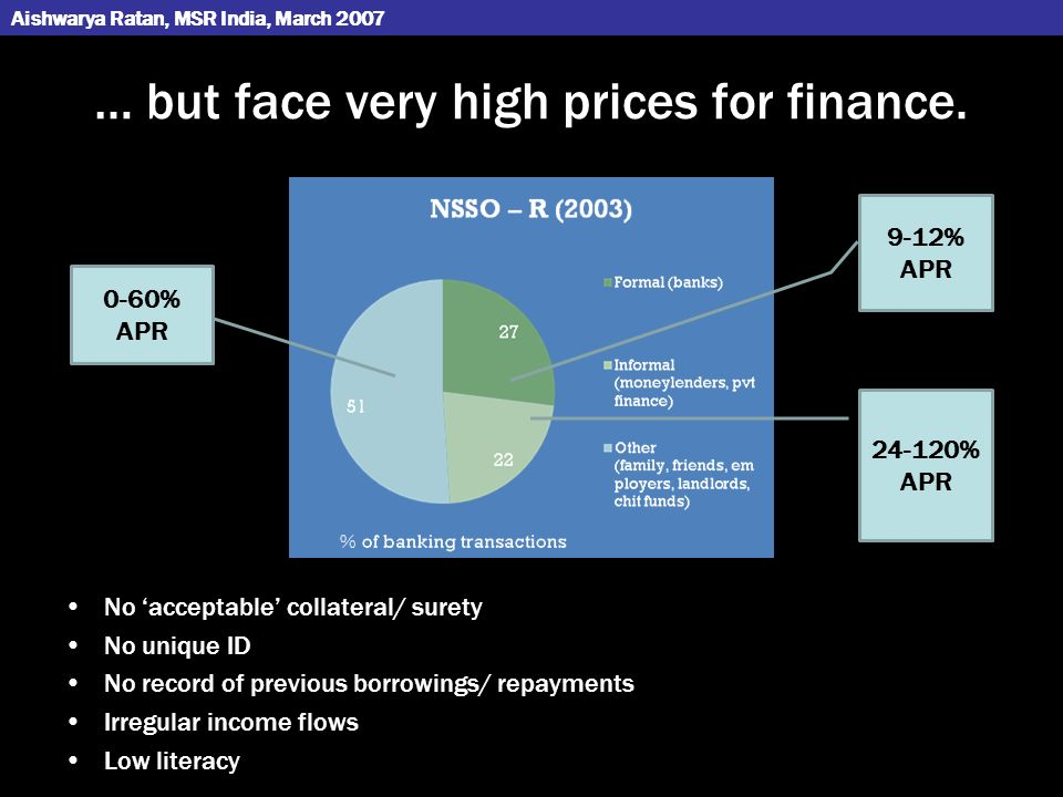 … but face very high prices for finance.