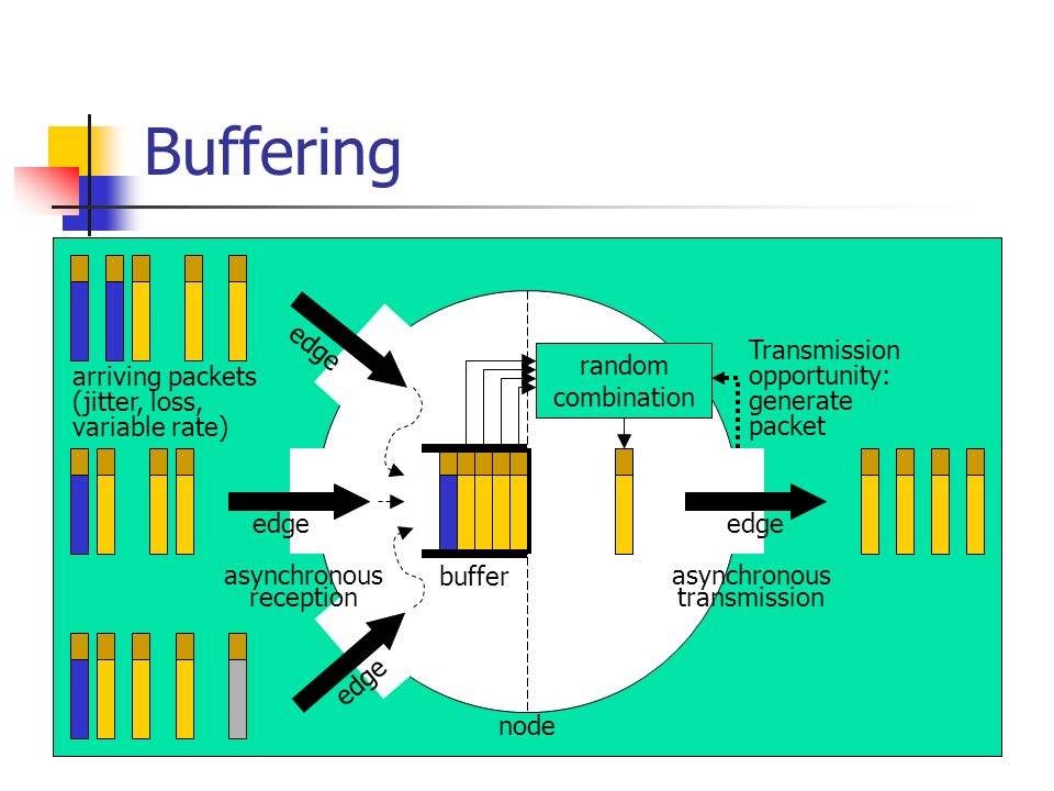 Buffering random combination Transmission opportunity: generate packet buffer node arriving packets (jitter, loss, variable rate) asynchronous transmi