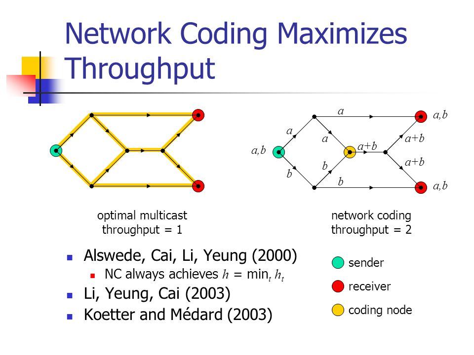 Network Coding Maximizes Throughput Alswede, Cai, Li, Yeung (2000) NC always achieves h = min t h t Li, Yeung, Cai (2003) Koetter and Médard (2003) se