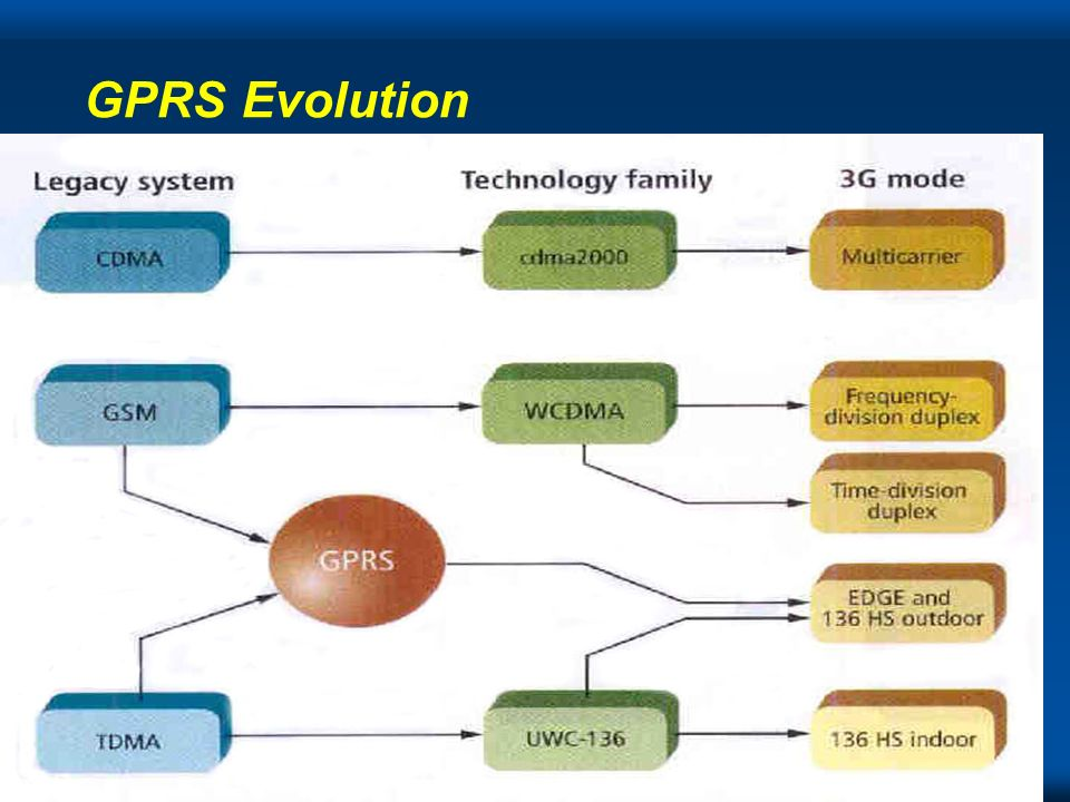 Copyright Gordon Bell GPRS Evolution