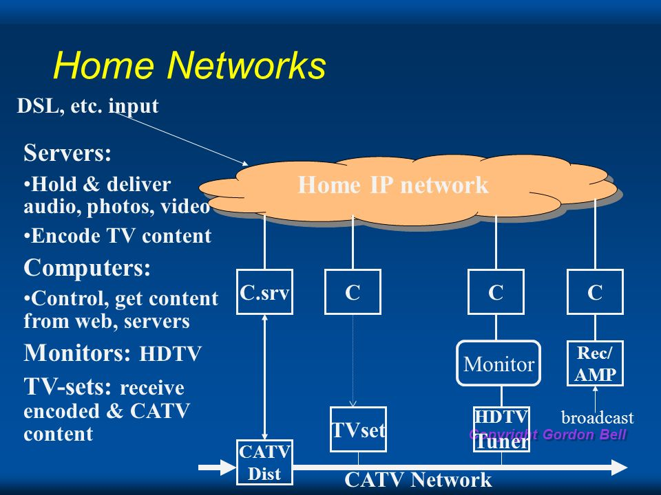 Copyright Gordon Bell Home Networks Home IP network CATV Dist Rec/ AMP CCCC.srv Monitor TVset HDTV Tuner CATV Network Servers: Hold & deliver audio, photos, video Encode TV content Computers: Control, get content from web, servers Monitors: HDTV TV-sets: receive encoded & CATV content DSL, etc.
