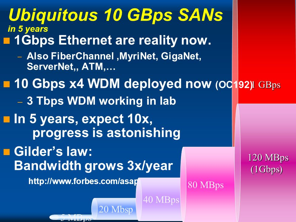 Copyright Gordon Bell 1 GBps Ubiquitous 10 GBps SANs in 5 years 1Gbps Ethernet are reality now.