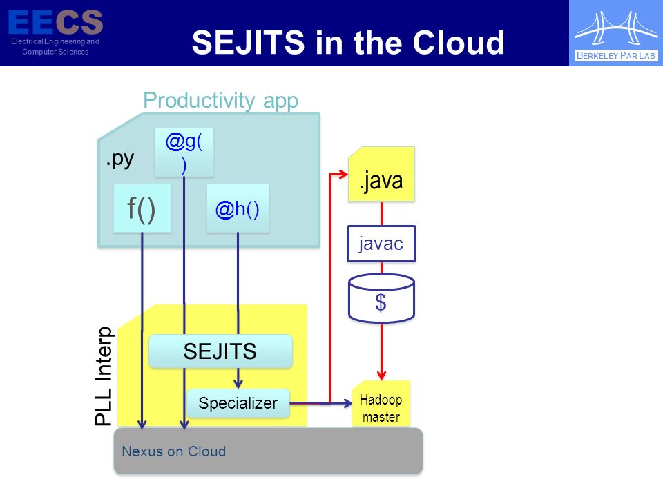 EECS Electrical Engineering and Computer Sciences B ERKELEY P AR L AB.py Nexus on Cloud Specializer PLL ) SEJITS Productivity app Hadoop master.java javac $ $ SEJITS in the Cloud