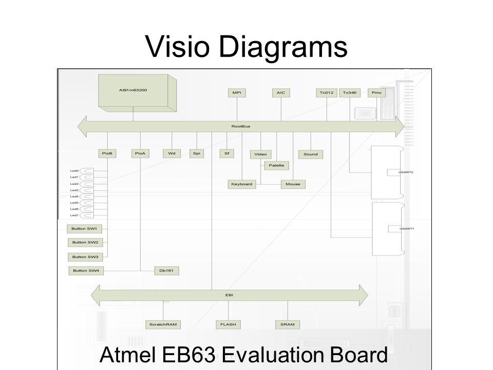 Visio Diagrams Atmel EB63 Evaluation Board