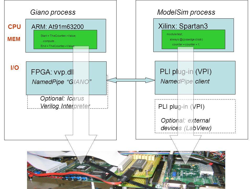 ModelSim processGiano process CPU MEM I/O ARM: At91m63200 Xilinx: Spartan3 Optional: Icarus Verilog Interpreter FPGA: vvp.dll NamedPipe GIANO PLI plug