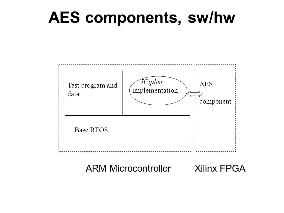 AES components, sw/hw Base RTOS Test program and data ICipher implementation AES component ARM MicrocontrollerXilinx FPGA