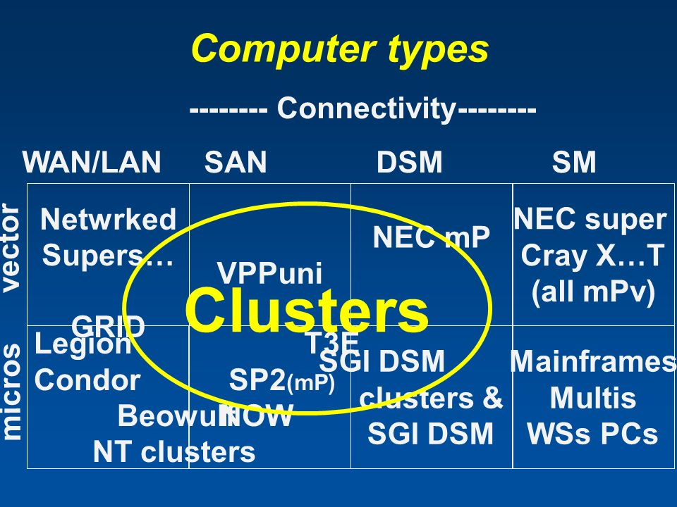 Computer types Netwrked Supers… GRID Legion Condor Beowulf NT clusters VPPuni T3E SP2 (mP) NOW NEC mP SGI DSM clusters & SGI DSM NEC super Cray X…T (a