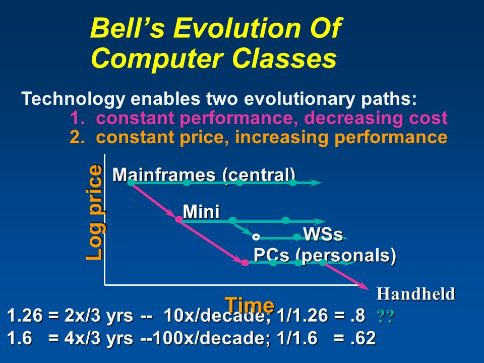 Bells Evolution Of Computer Classes Technology enables two evolutionary paths: 1. constant performance, decreasing cost 2. constant price, increasing
