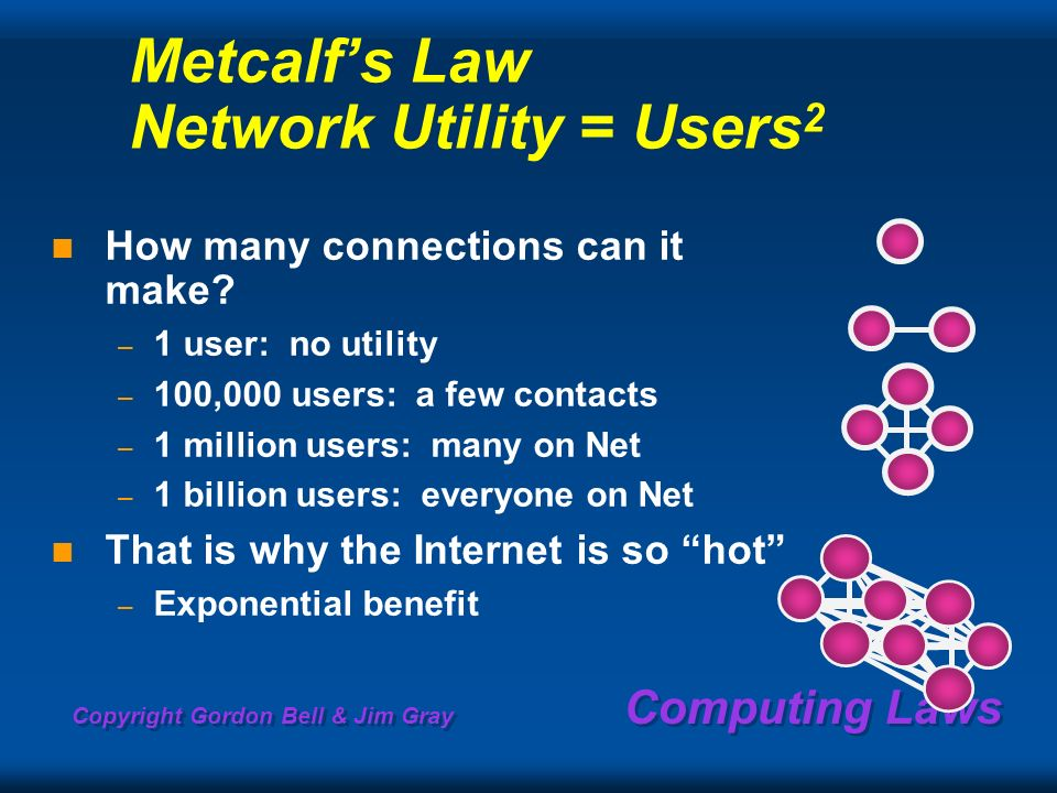 Copyright Gordon Bell & Jim Gray Computing Laws Metcalfs Law Network Utility = Users 2 How many connections can it make? – 1 user: no utility – 100,00