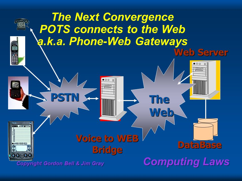 Voice to WEB Bridge Web Server Web Server TheWeb DataBase PSTN The Next Convergence POTS connects to the Web a.k.a. Phone-Web Gateways