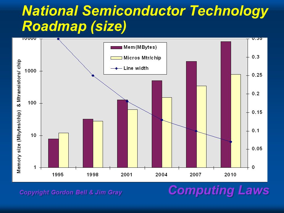 Copyright Gordon Bell & Jim Gray Computing Laws National Semiconductor Technology Roadmap (size)