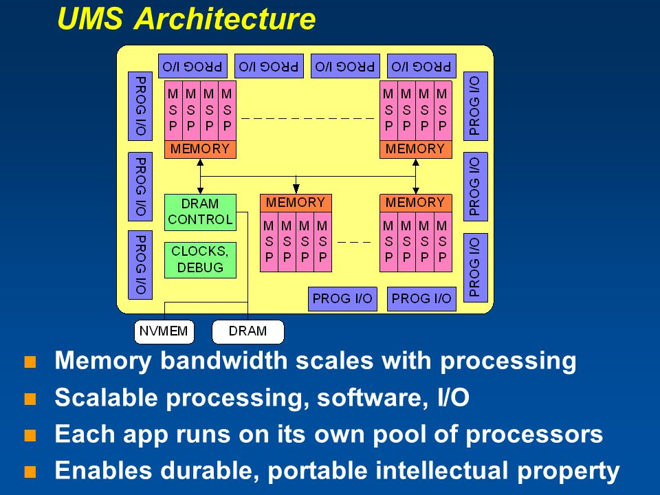 UMS Architecture Memory bandwidth scales with processing Scalable processing, software, I/O Each app runs on its own pool of processors Enables durabl