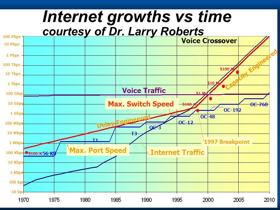 Copyright Gordon Bell & Jim Gray Computing Laws 10 Tbps 100 Tbps 1 Tbps 100 Gbps 10 Gbps 1 Gbps 100 Mbps 10 Mbps 1 Mbps 100 Kbps 10 Kbps 1 Kbps 100 bps 10 bps 1 Pbps Voice Traffic 56 KB T1 T3 OC-3 OC-12 OC-48 OC-192 OC-768 Voice Crossover Internet Traffic Max.
