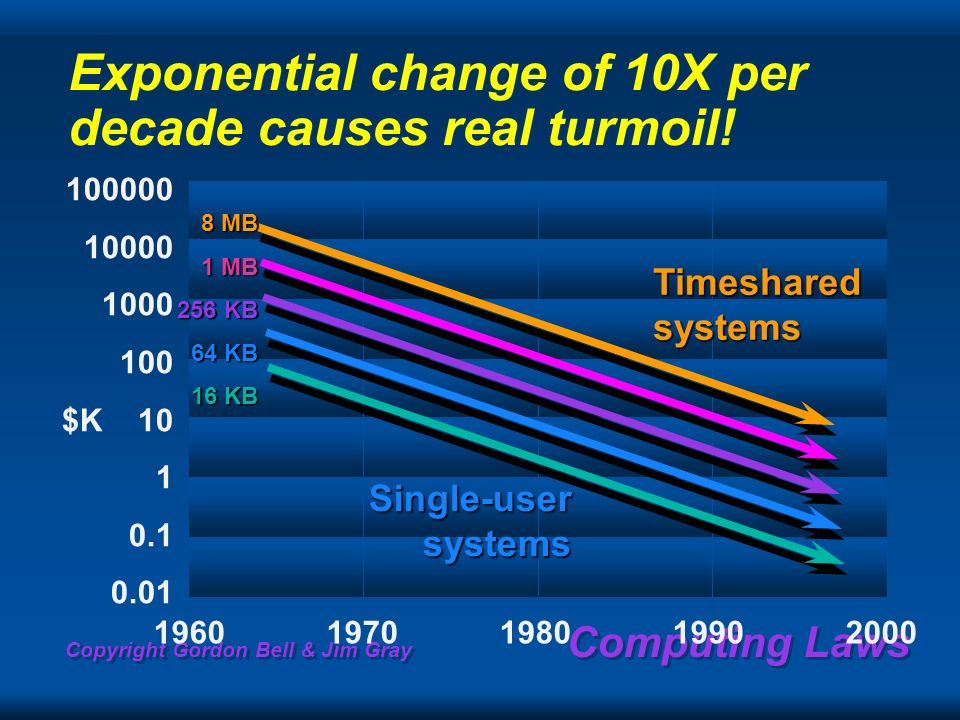 Copyright Gordon Bell & Jim Gray Computing Laws Exponential change of 10X per decade causes real turmoil! 100000 10000 1000 100 $K 10 1 0.1 0.01 19601