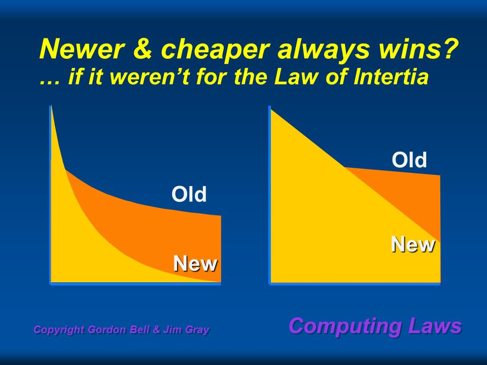 Copyright Gordon Bell & Jim Gray Computing Laws Newer & cheaper always wins? … if it werent for the Law of Intertia Old New New