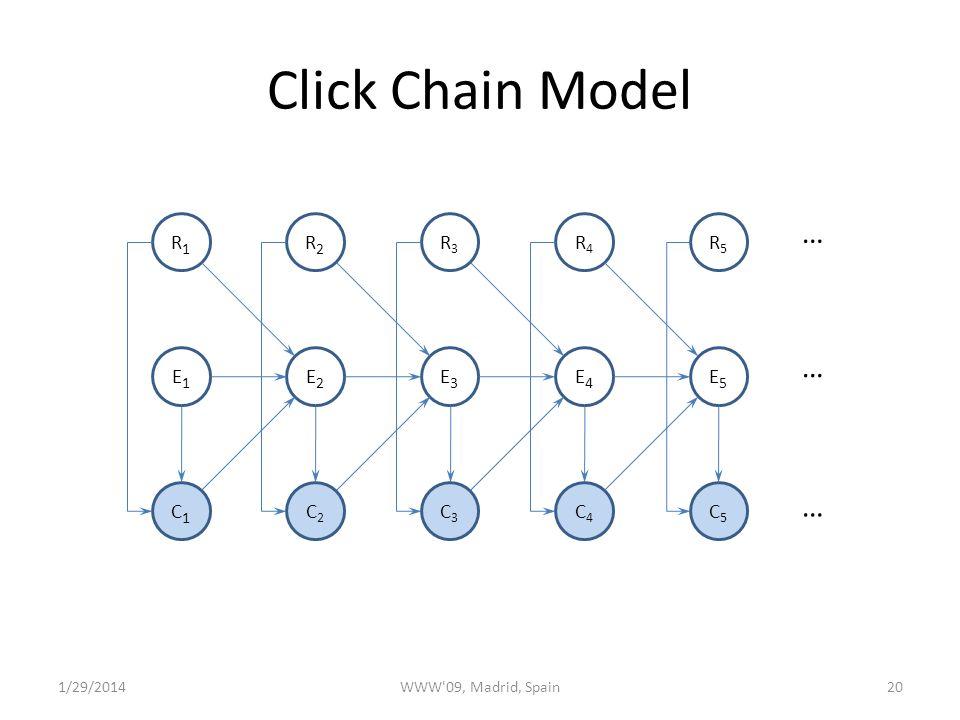 C4C4 C3C3 C2C2 C1C1 Click Chain Model 20 R1R1 E1E1 E2E2 R2R2 R3R3 R4R4 E3E3 E4E4 … … … 1/29/2014WWW 09, Madrid, Spain C5C5 R5R5 E5E5