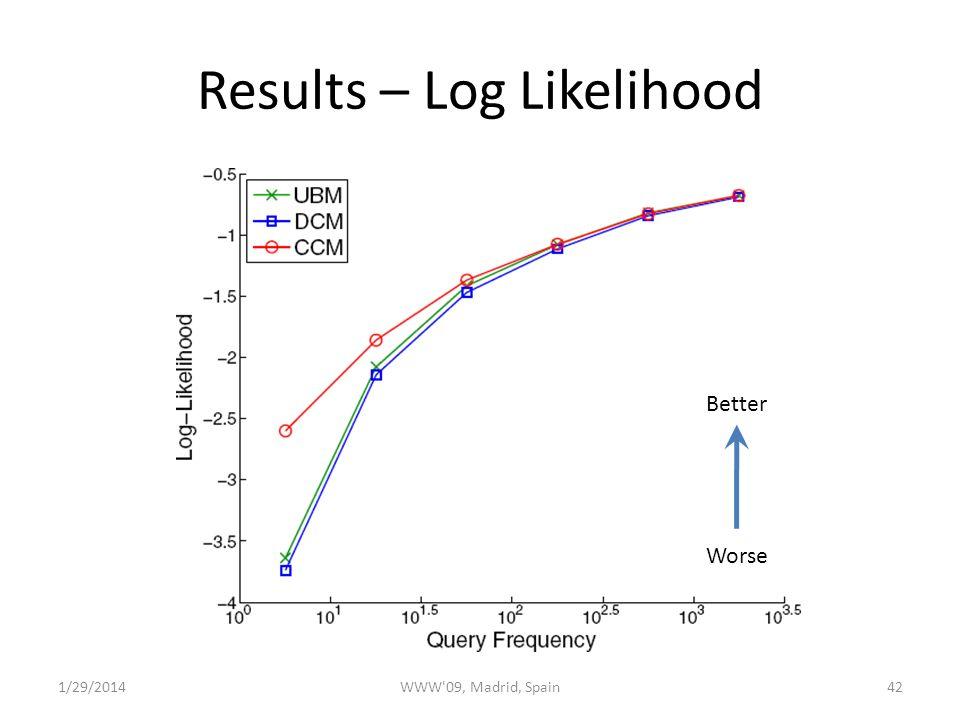 Results – Log Likelihood 421/29/2014WWW 09, Madrid, Spain Better Worse