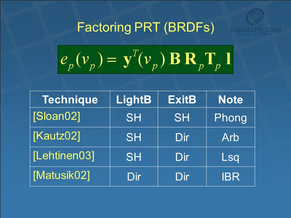 Factoring PRT (BRDFs) TechniqueLightBExitBNote [Sloan02] SH Phong [Kautz02] SHDirArb [Lehtinen03] SHDirLsq [Matusik02] Dir IBR