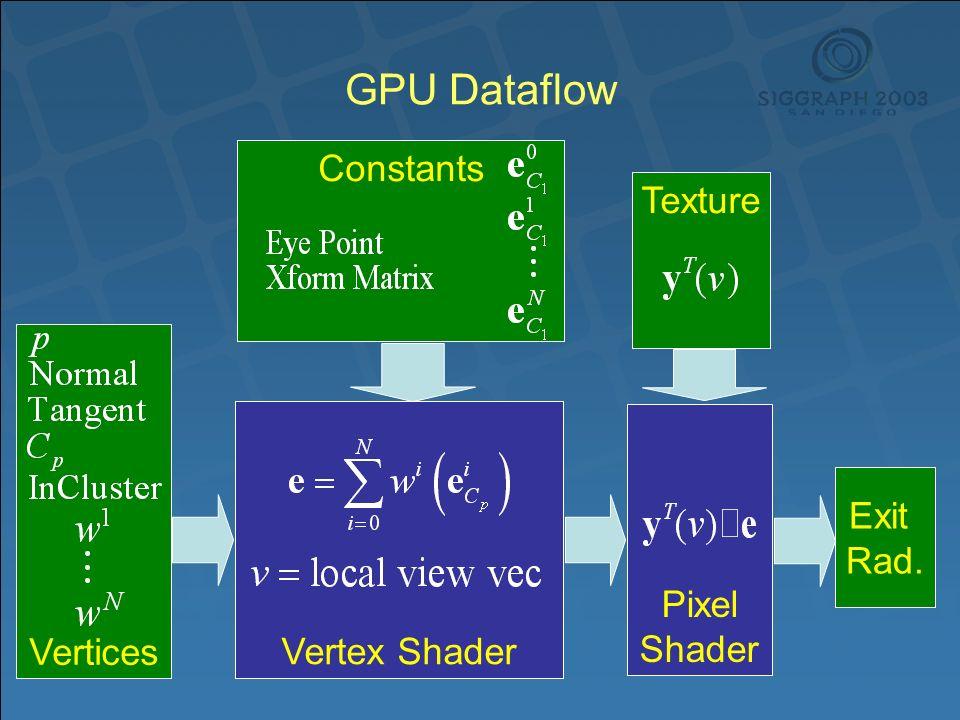 Pixel Shader TextureConstants GPU Dataflow Vertices Vertex Shader Exit Rad.