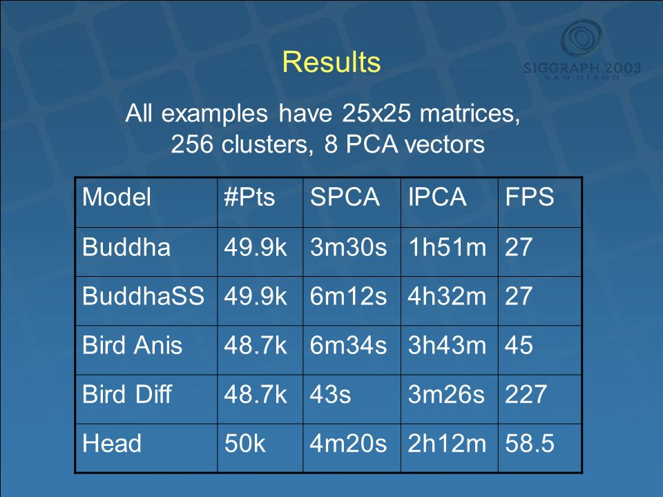 Results Model#PtsSPCAIPCAFPS Buddha49.9k3m30s1h51m27 BuddhaSS49.9k6m12s4h32m27 Bird Anis48.7k6m34s3h43m45 Bird Diff48.7k43s3m26s227 Head50k4m20s2h12m58.5 All examples have 25x25 matrices, 256 clusters, 8 PCA vectors