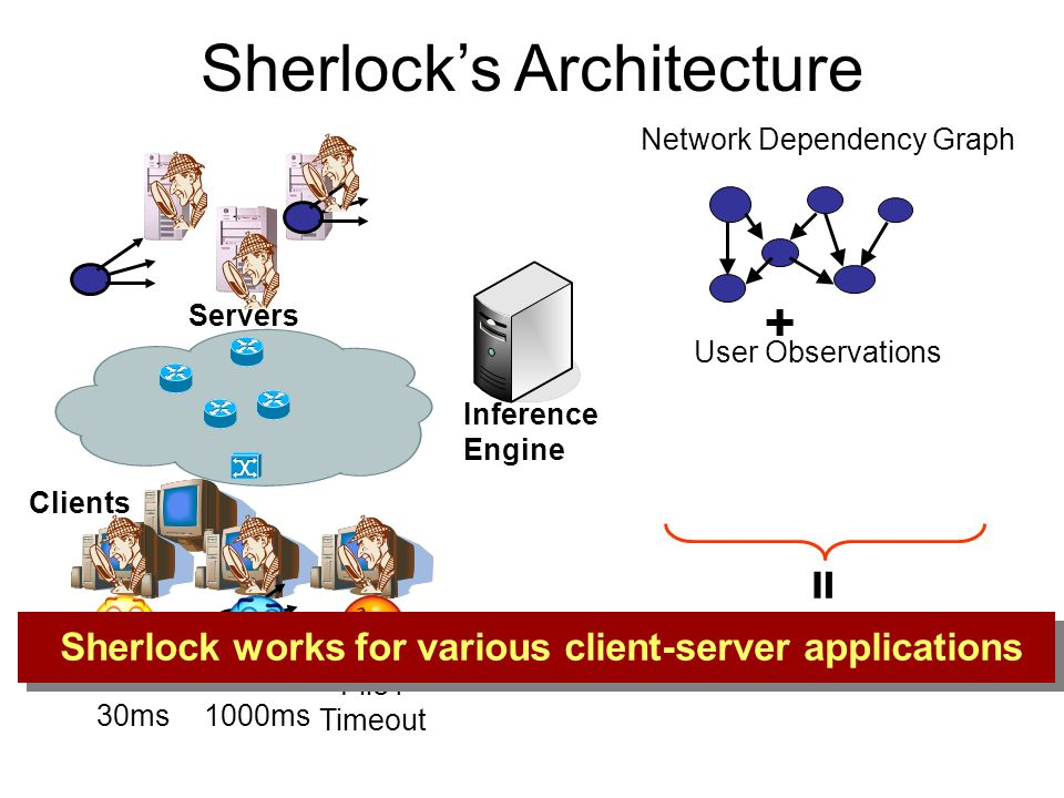 Sherlocks Architecture