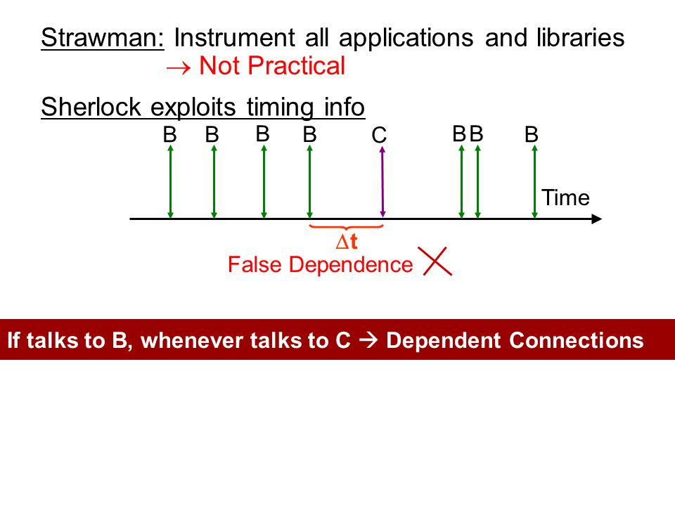 Strawman: Instrument all applications and libraries Sherlock exploits timing info Time My Client talks to B t My Client talks to C If talks to B, whenever talks to C Dependent Connections Not Practical