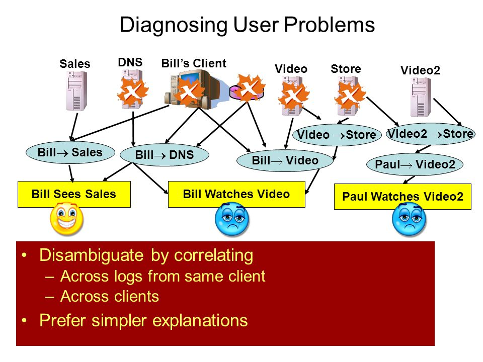 Bills Client Store DNS Video Store Video Bill Watches Video Bill DNS Bill Video Which components caused the problem? Need to disambiguate!! Diagnosing
