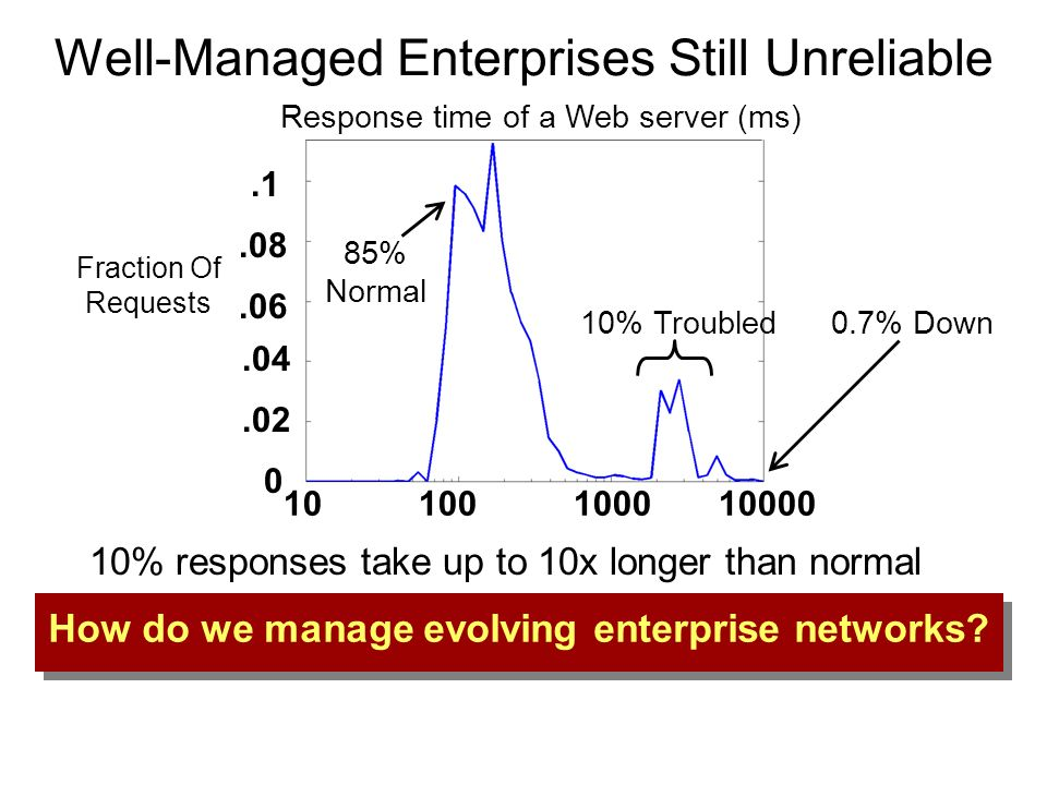 Enterprise Management: Between a Rock and a Hard Place Manageability Stick with tried software, never change infrastructure Cheap Upgrades are hard, forget about innovation.