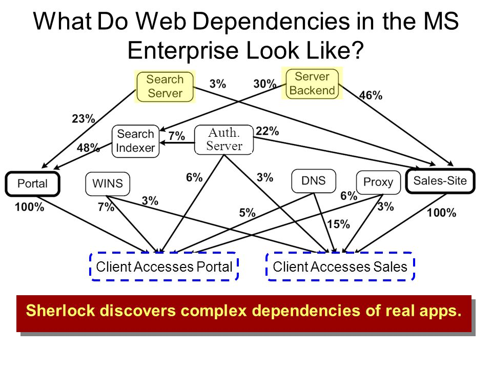 Auth. Server What Do Web Dependencies in the MS Enterprise Look Like Client Accesses Portal