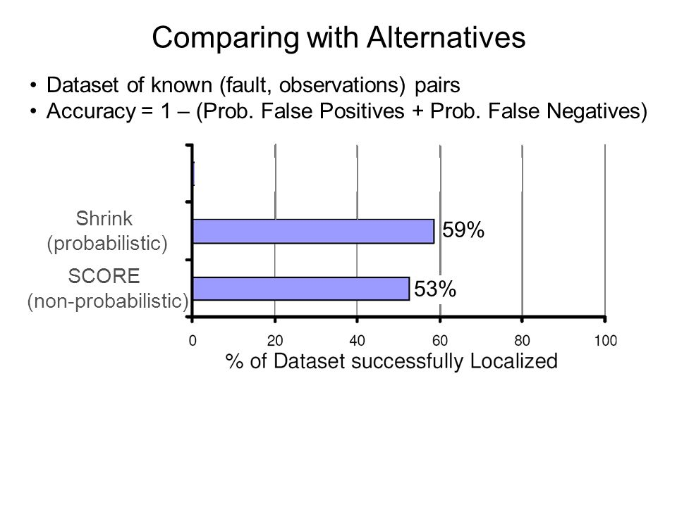 Comparing with Alternatives Dataset of known (fault, observations) pairs Accuracy = 1 – (Prob.