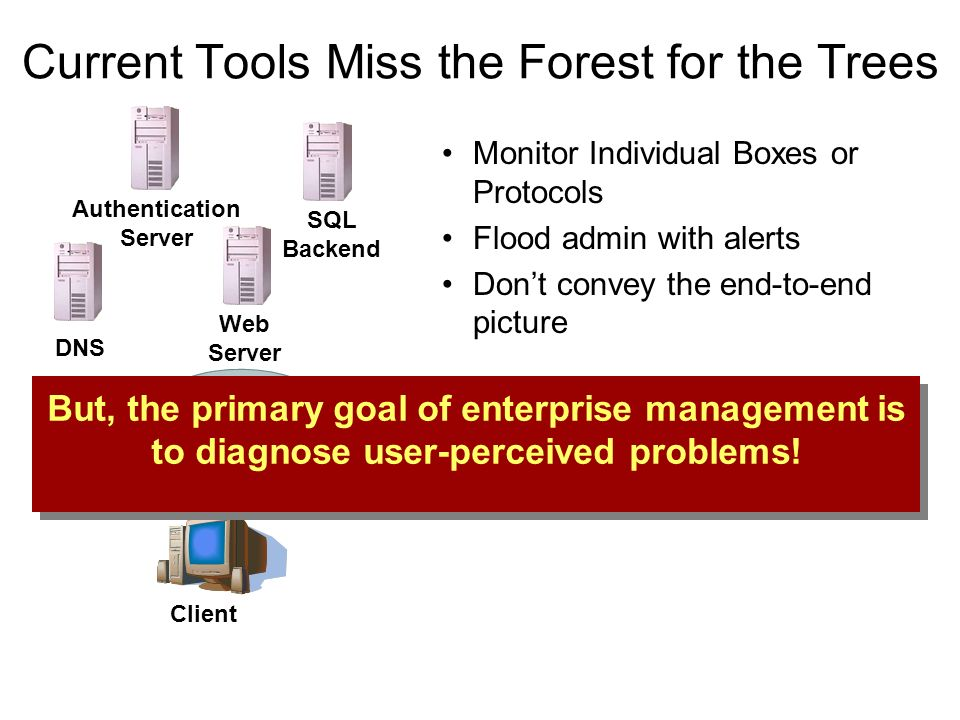 Current Tools Miss the Forest for the Trees Monitor Individual Boxes or Protocols Flood admin with alerts Dont convey the end-to-end picture SQL Backend Web Server Authentication Server DNS Client But, the primary goal of enterprise management is to diagnose user-perceived problems!